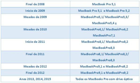 caddy_macbook_tabela_compatibilidade_macbook